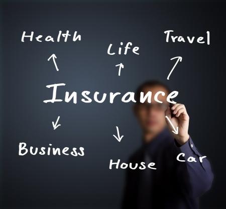 Types of insurance offered at Blacksburg Insurance